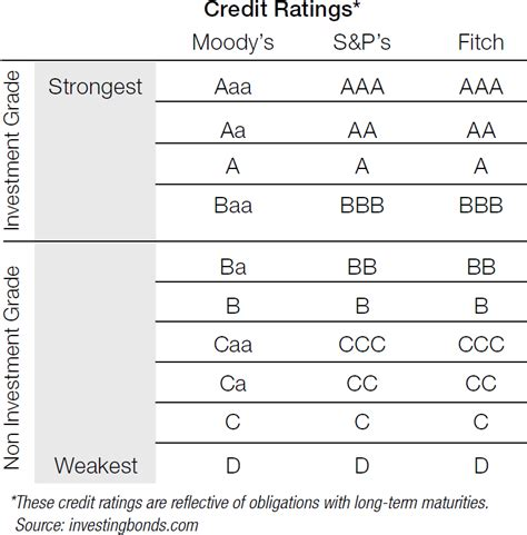 credit ratings table corporate credit ratings treasury today