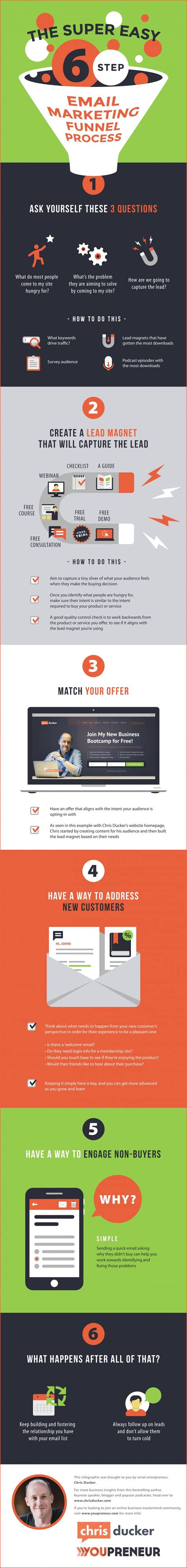The Ultimate Email Marketing Funnel Template Brandongaille Com Email Funnel Templates