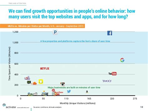 tech mobile and media outlook 2016 slideshare tech mobile and media outlook 2016