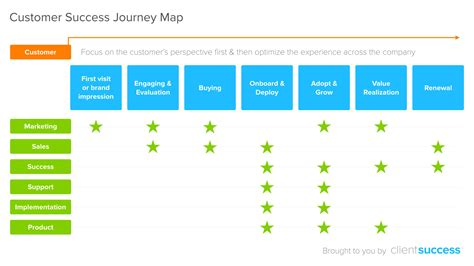 5 Best Practices To Build A Customer Success Journey Map Clientsuccess Client Journey Map Template