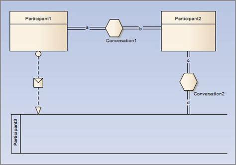 bpmn 2 0 conversation diagram exle bpmn 2 0 conversation toolbox pages enterprise architect