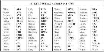 Post Office Abbreviations free us state postal abbreviations