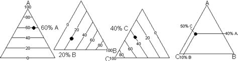 triangle phase diagram ternary diagrams software