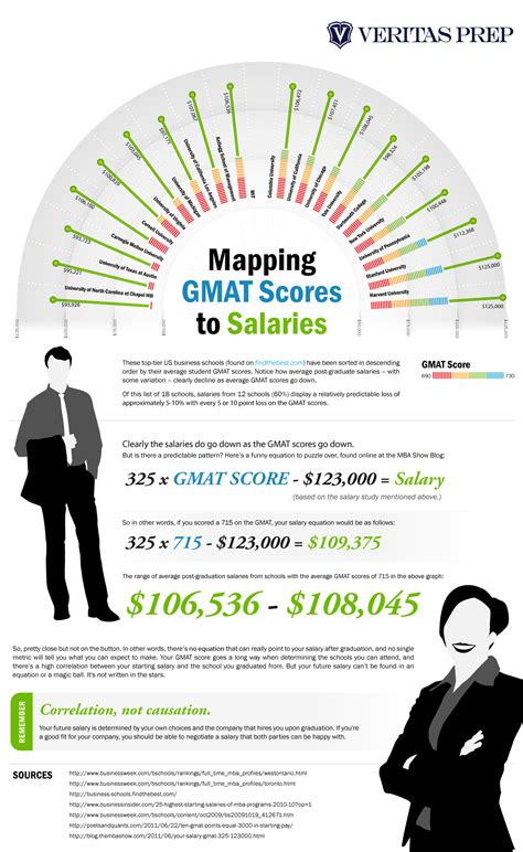 Indiana State Mba Average Gmat by How Gmat Scores Impact Starting Salaries Page 2 Of 8