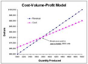 Cost Volume Profit Graph Excel Template by Cvp Graphs