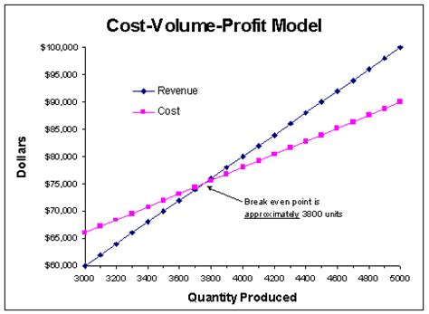 cost volume profit graph excel template breakeven notes