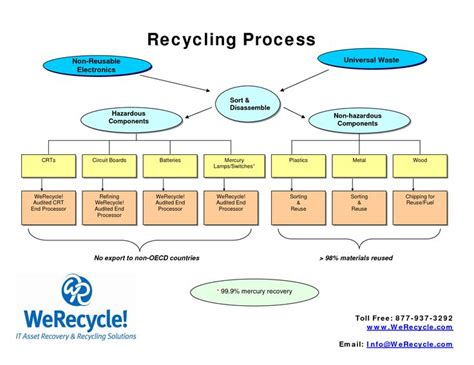 28 best images about recycling paper is a process with