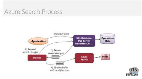 Search Service Gab2015 Azure Search As A Service