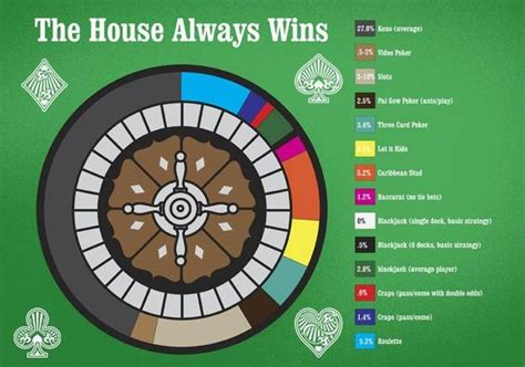 The House Always Wins the house always wins random strategy your