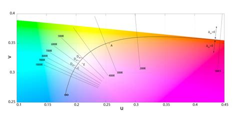 what is color temperature color temperature what is it and why is it important