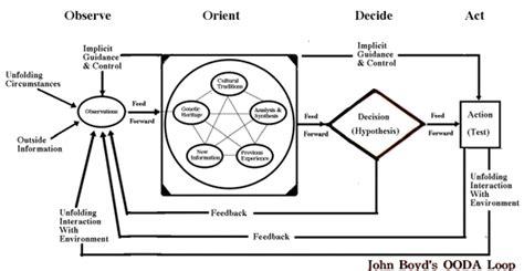 High Reliability Organizing Daved Van Stralen Tom Ooda Loop Diagram