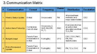 project communication matrix template project communication management plan template free
