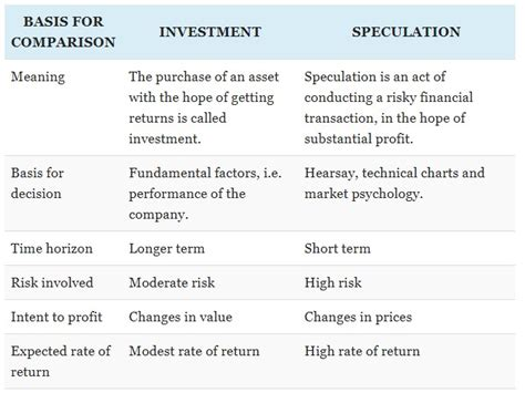 key differences  investment speculation