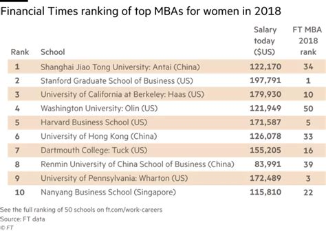 Of New Hshire Mba Program Ranking by Financial Times Reveals New Ranking Of Top Mbas For