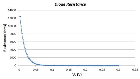 diode thermal meaning thermoelectric rectification for energy harvesting