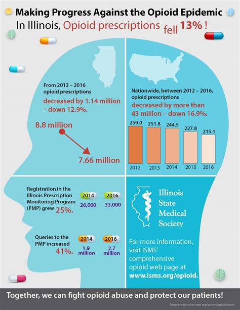 State Regulation For Opiod Detox Facilities Az by Opiates 2016
