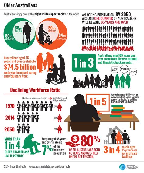 how many years are in one human year the facts australians australian human rights commission