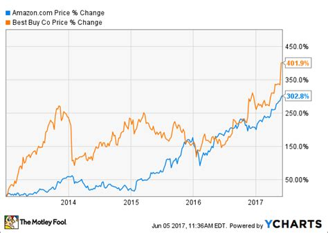 select comfort stock history surprise best buy stock has outperformed com