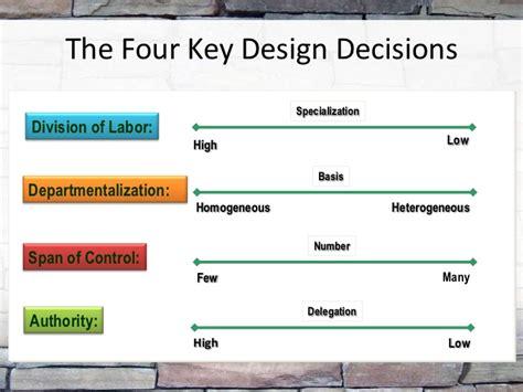 aturan membuat struktur organisasi struktur organisasi