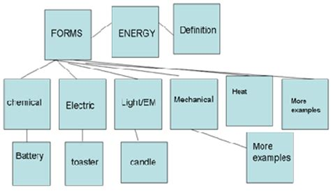 Toaster Definition Spicynodes Energy Physics Lesson