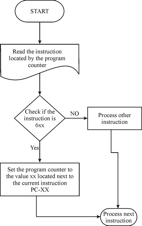 flowchart branch chapter 6 solutions the architecture of computer