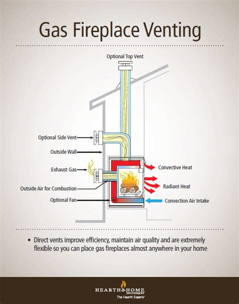 Venting A Fireplace gas fireplace venting explained heatilator