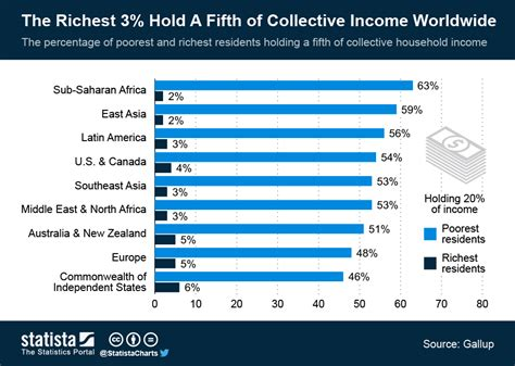 Chart The Richest Families In America Statista by Chart The Richest 3 Hold A Fifth Of Collective Income