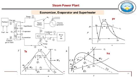 ts diagram for steam turbine steam power plant complete