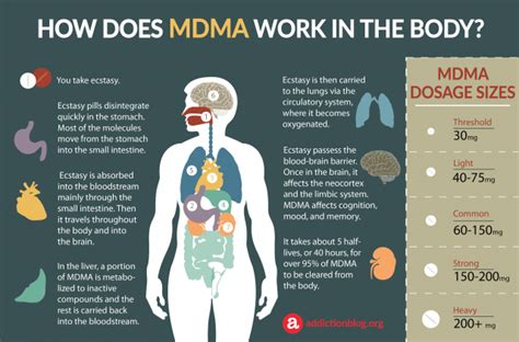 Do Any Detox Suplements Work For Meth by Addiction