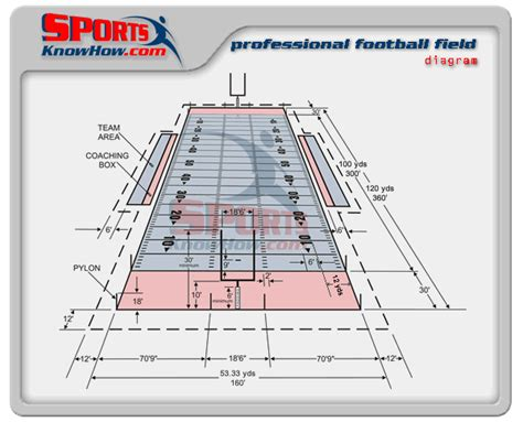 Field Goal Stand by Professional Nfl Football Field Dimension Diagram