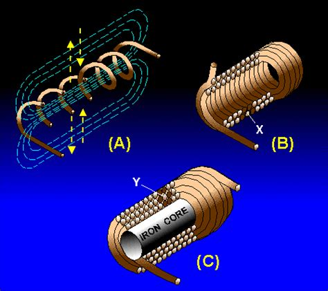 inductors units summary
