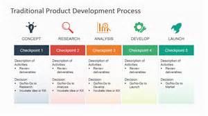 brand development process template new product development process flowchart create a flowchart