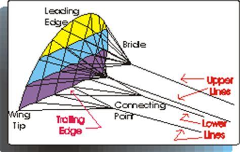 diagram of kite kite lesson kite basics kite knowledge different types