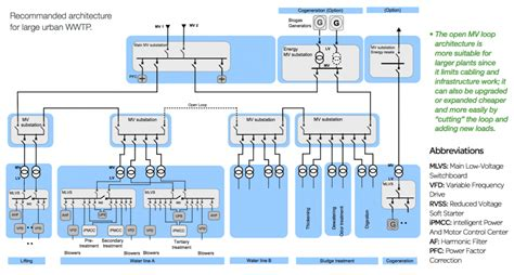electrical distribution architecture in water treatment