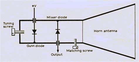 gunn diode oscillator design a simple method of microwave frequency measurement the microwave museum