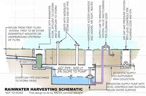 layout plan for rainwater harvesting civil engineering services for land development municipal