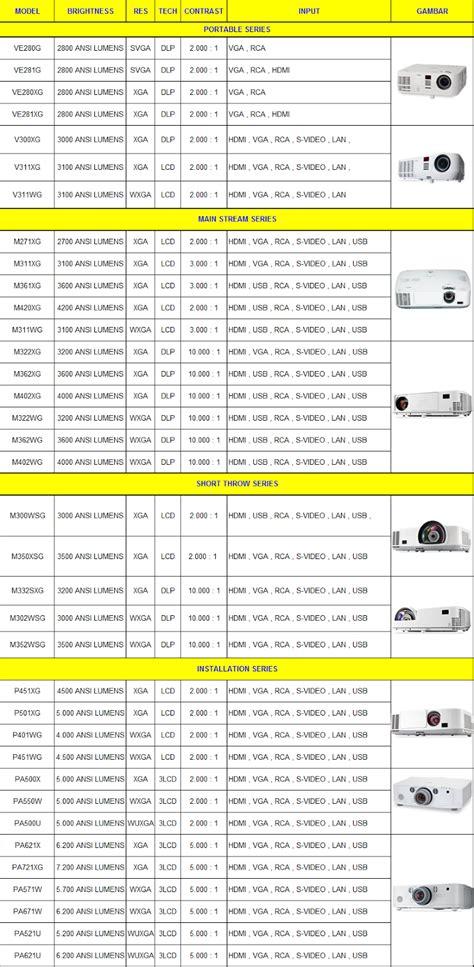 Panasonic Lcd Proyektor Pt Lb383 Garansi Resmi 2 jual projector nec garansi resmi pusat projector