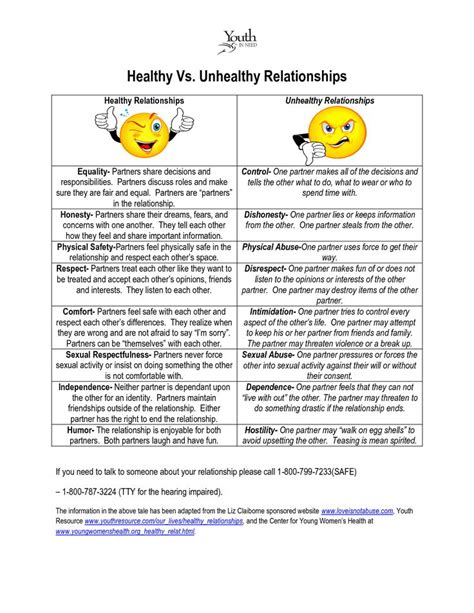 Codependency Worksheets by Healthy Vs Unhealthy Relationships Guides