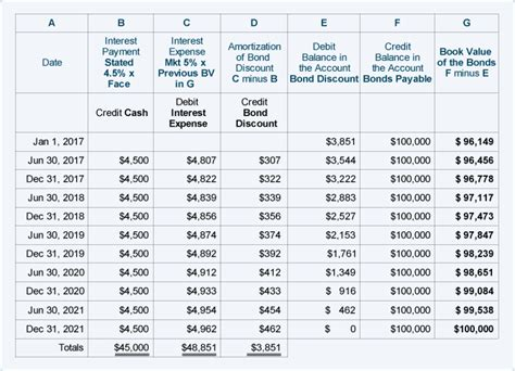 Interest Rate Tables by Bonds Payable Gt Www Profit Loss Ir