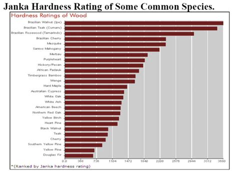 Hardness Rating For Hardwood Floors by Canada West Wood Flooring Solutions Harmony Janka
