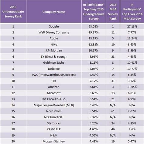 Global Mba Ranking 2015 by Mba Umfrage Top Arbeitgeber In Den Usa