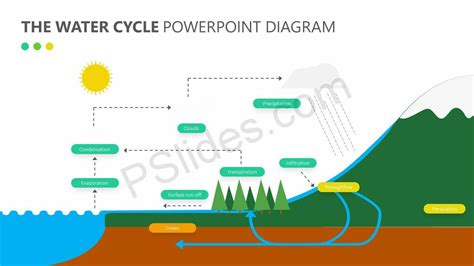 cycle diagram powerpoint the water cycle powerpoint diagram pslides