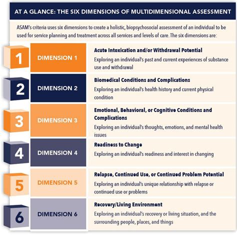 Asam Criteria For Ambulatory Detox asam placement criteria manual