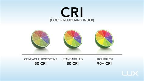 color rendering 寘綷寘 崧 綷 color rendering index 綷 cri 劦綷