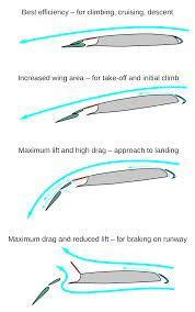 wing cross section wing cross section google search hydrofoils