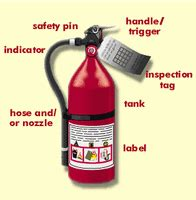 labelled diagram of a extinguisher extinguishers