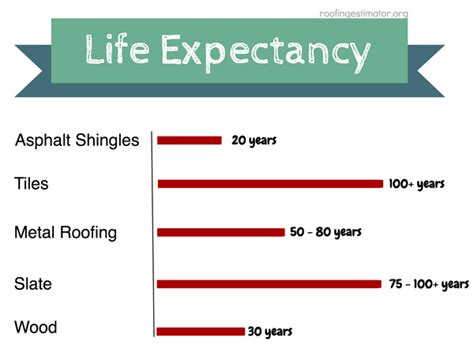 types  roofing materials roofing estimator