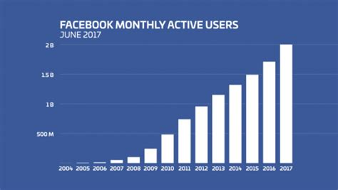 fb graph data shows that facebook usage has actually increased