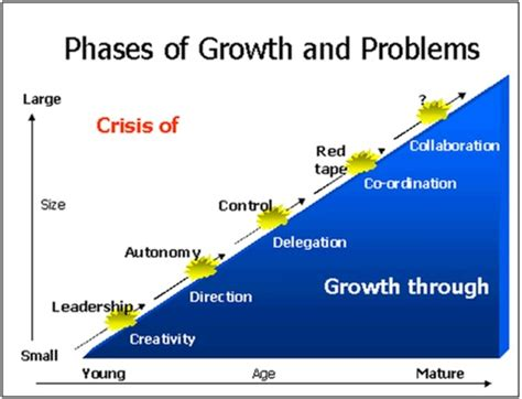 Mba Growth by Growth Phases Greiner Definition Marketing Dictionary