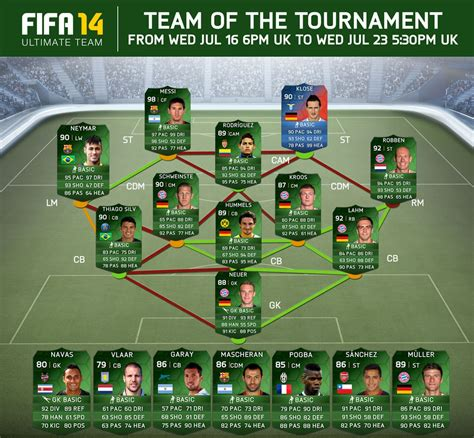 Switch Fifa 18 By Sky No Limit fifa 2014 gets a brazil all squad for ultimate team mode